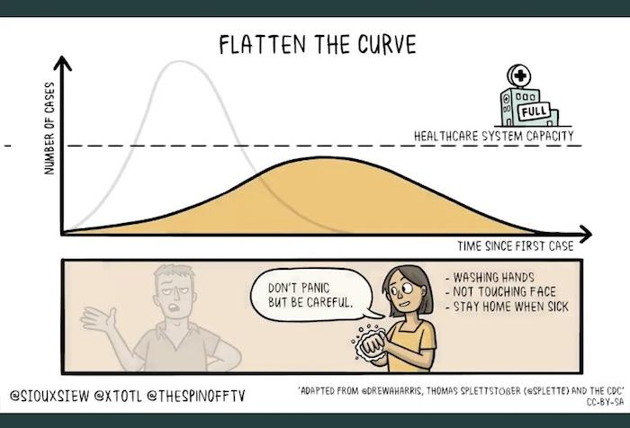 flatten the curve comic showing flattened coronavirus chart